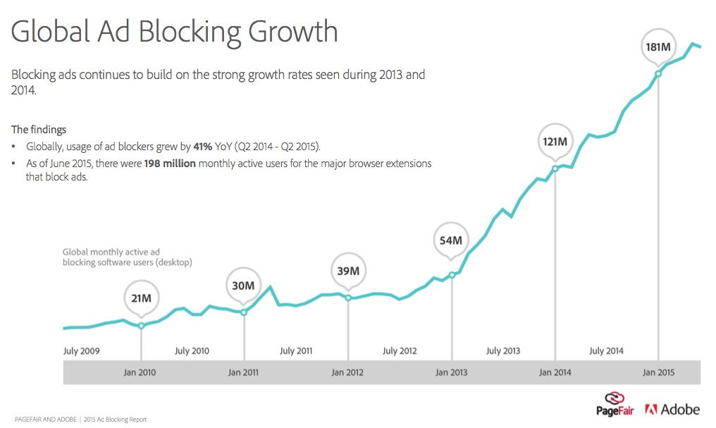 Adobe PageFair 2015 Ad Blocking report