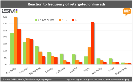 Retargeting is not popular
